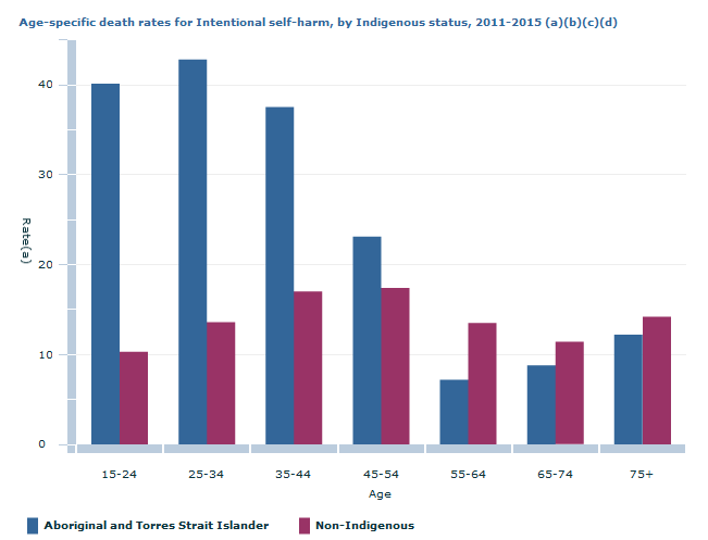 Aboriginal Suicide Rates