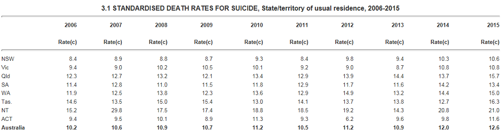 Suicide National Stats